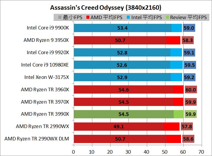 AMD Ryzen Threadripper 3990X_game_1_3840_acod