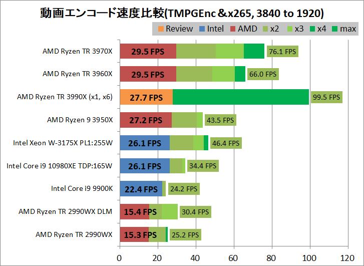 AMD Ryzen Threadripper 3990X_encode_aviutl_x265_3840-1920