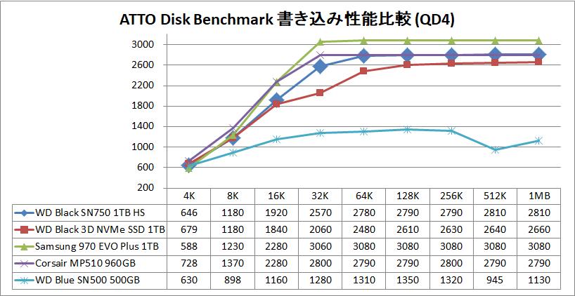 WD Black SN750 NVMe SSD 1TB HS_ATTO_QD4_write