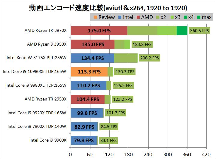 Intel Core i9 10980XE_encode_aviutl_x264_1920-1920