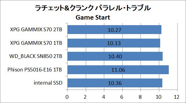 PS5-SSD-EX-Test_9_RaC_1_XPG GAMMIX S70 BLADE