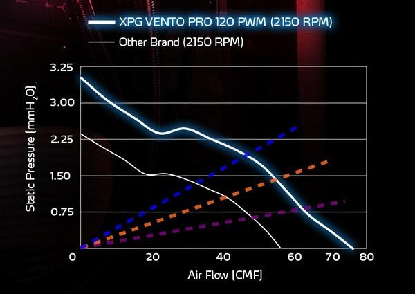 XPG VENTO PRO 120 PWM_performance_s