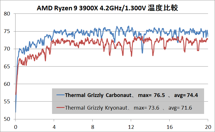 Thermal Grizzly Carbonaut_Ryzen 9 3900X_42