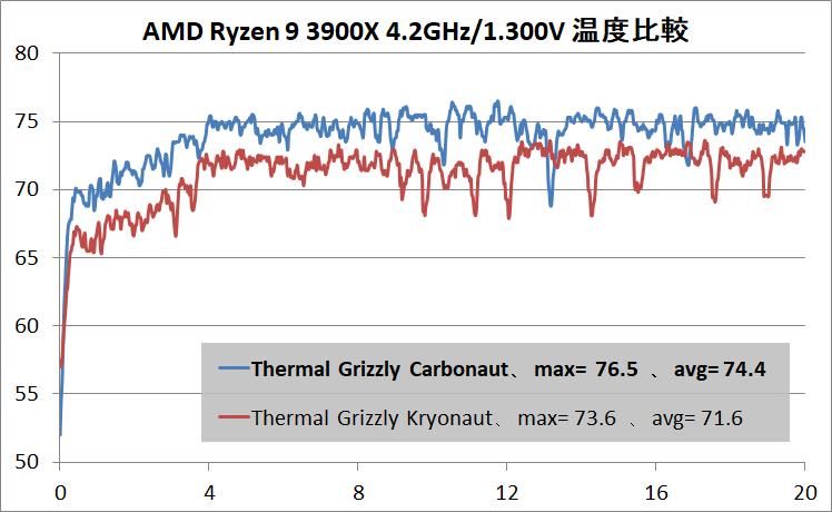 Thermal Grizzly Carbonaut_Ryzen 9 3900X_42