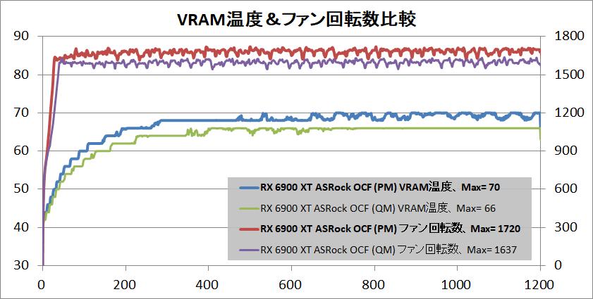 ASRock Radeon RX 6900 XT OC Formula 16GB_temp-vram