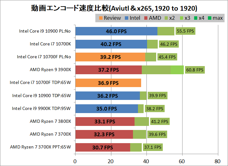 Intel Core i7 10700F_encode_aviutl_x265_1920-1920