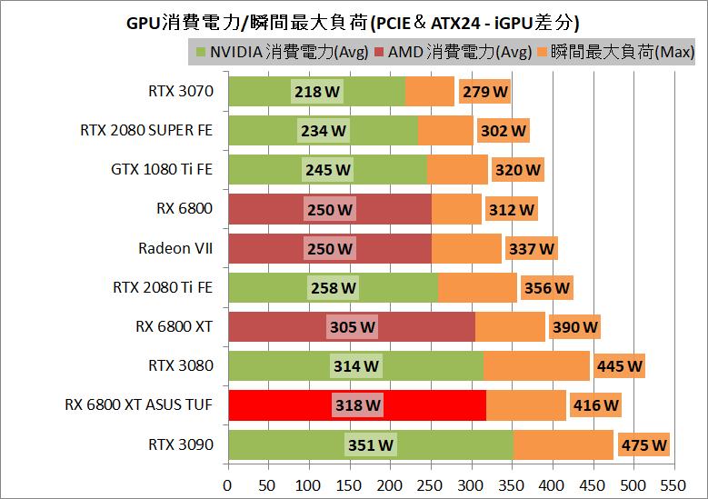 ASUS TUF-RX6800XT-O16G-GAMING_power