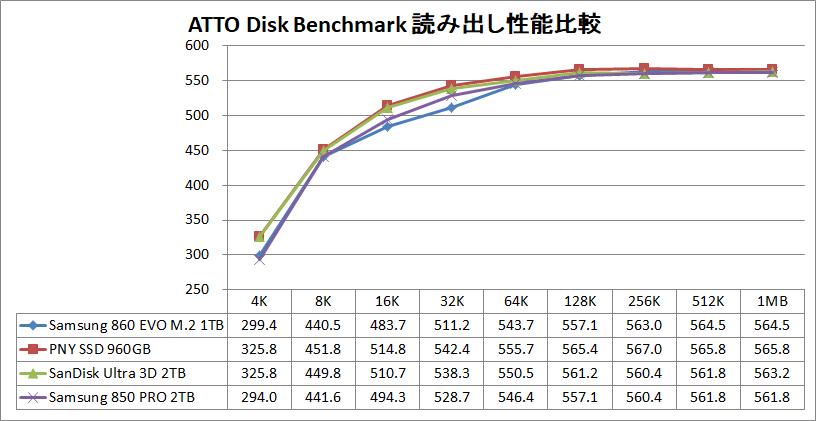 Samsung 860 EVO M.2 1TB_ATTO_read