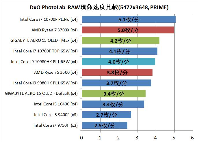 GIGABYTE AERO 15 OLED_Core i9 10980HK_Creative_3_DxO