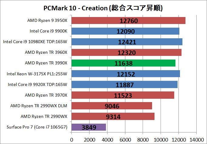 AMD Ryzen Threadripper 3990X_bench_PCM10_4