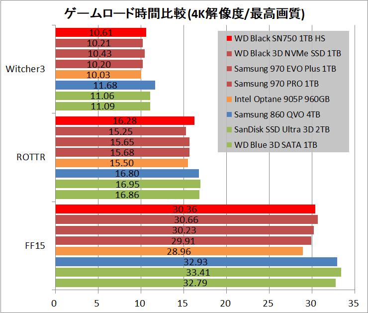 WD Black SN750 NVMe SSD 1TB HS_game