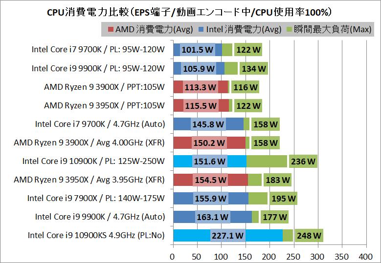 Intel Core i9 10900K_power_1_eps