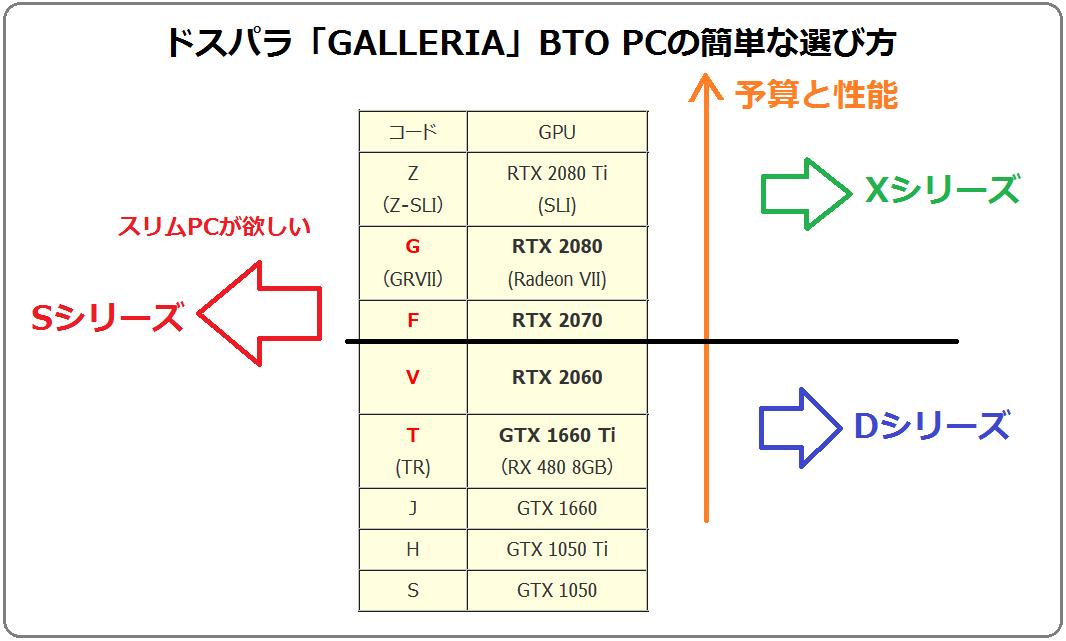 ドスパラ「GALLERIA」BTO PCの簡単な選び方