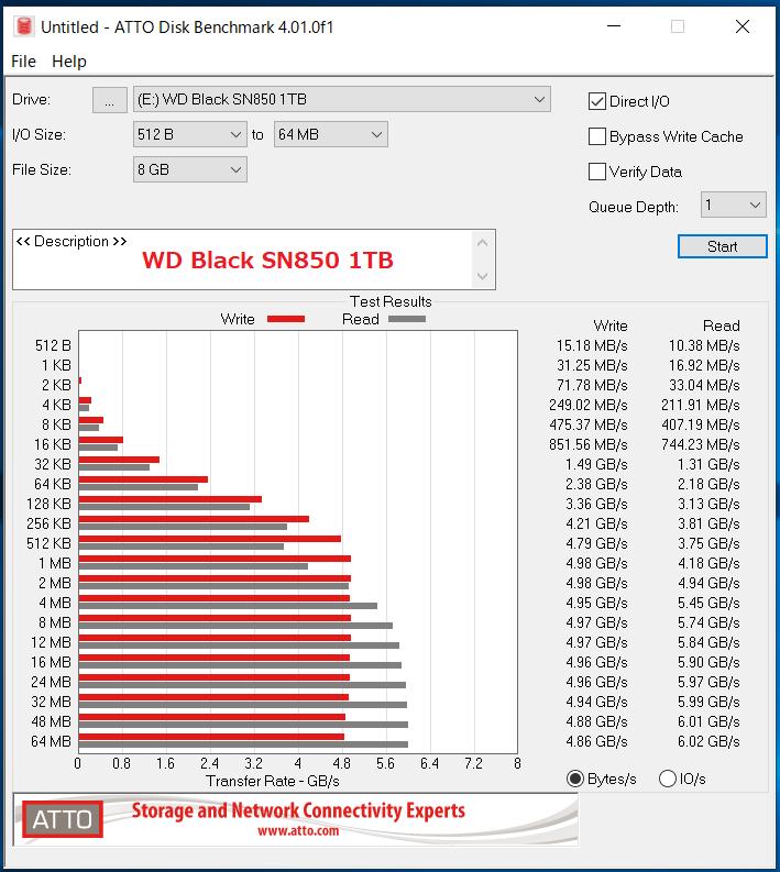 WD_BLACK SN850 NVMe SSD 1TB_ATTO_QD1
