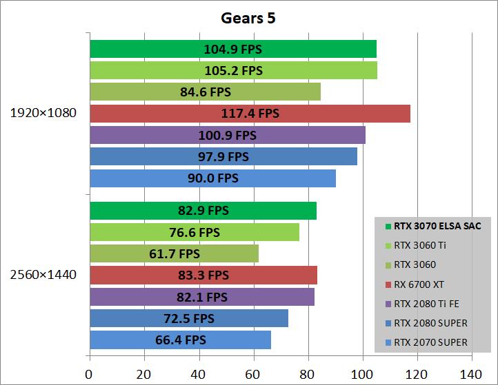 ELSA GeForce RTX 3070 S.A.C_game_gears5