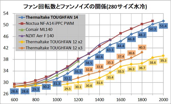 Thermaltake TOUGHFAN 14_noise_water
