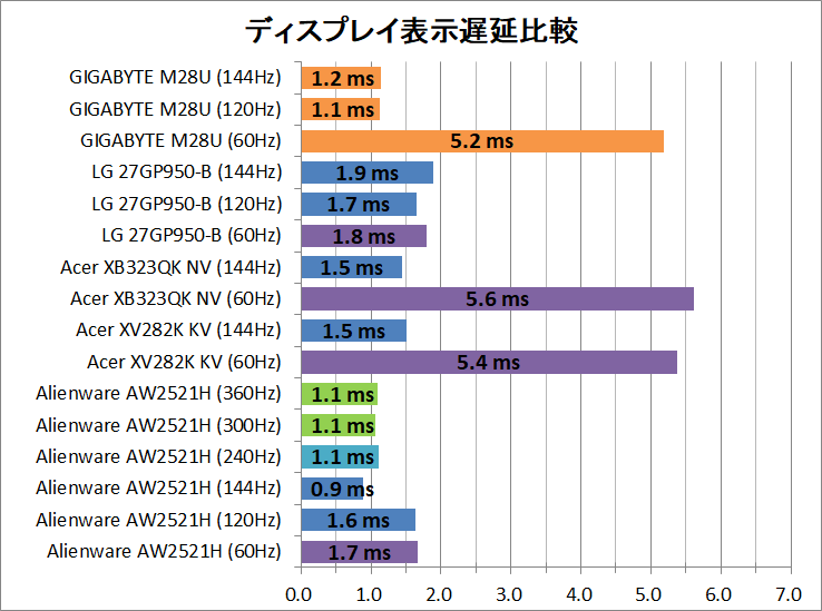 GIGABYTE M28U_latency_1_display