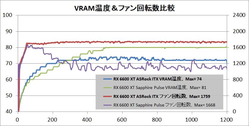 ASRock Radeon RX 6600 XT Challenger ITX 8GB_temp-vram
