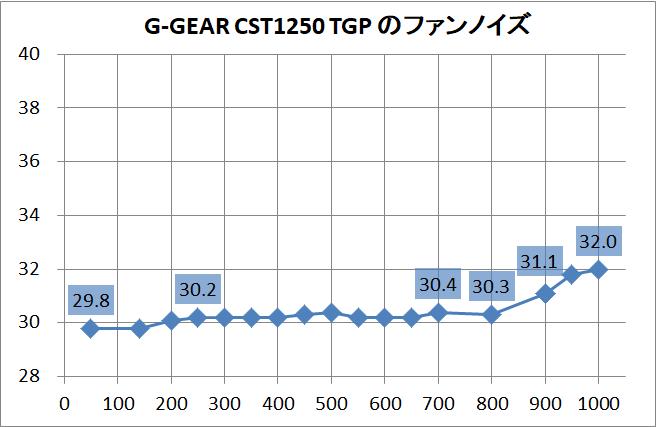 G-GEAR CST1250 TGP_noise