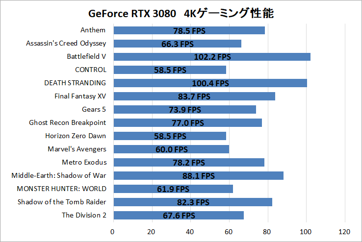 GeForce RTX 3080_4K-Gaming