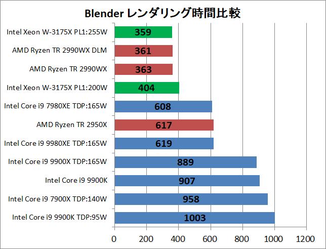 Intel Xeon W-3175X_rendering_blender_time
