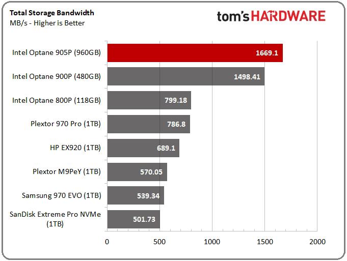 Intel Optane SSD 905P_t