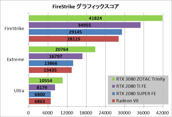 ZOTAC GAMING GeForce RTX 3080 Trinity_bench_fs