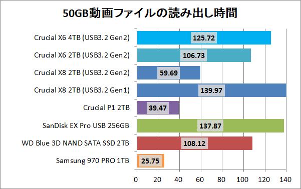 Crucial X8 Portable SSD 4TB_copy_1_movie_read