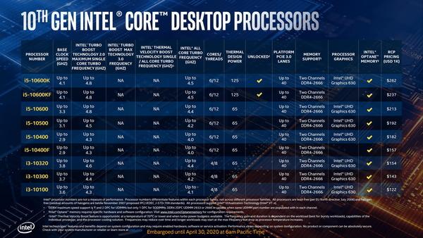 Intel 10th-Gen Comet Lake-S_lineup_Core i5-i3