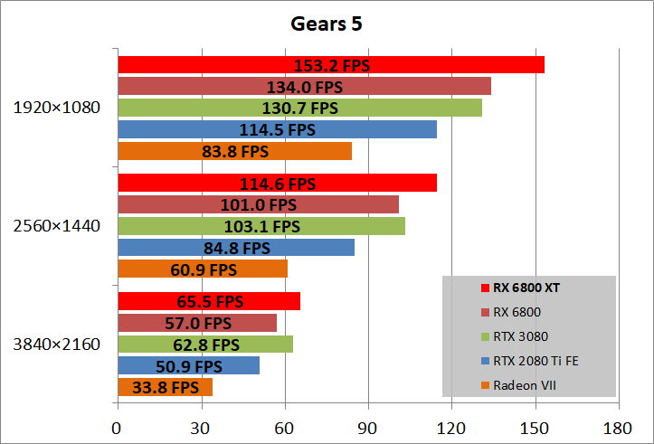 Radeon RX 6800 XT Reference_game_gears5
