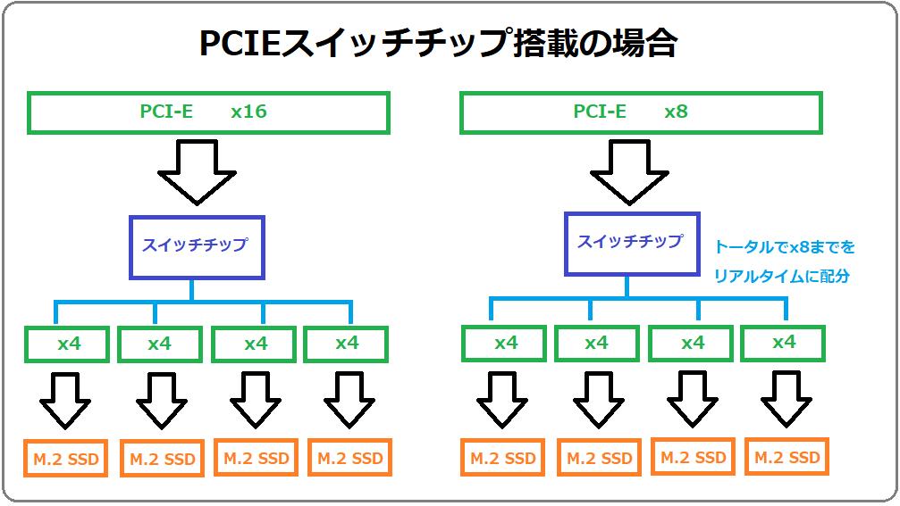 PCIE Swicth-chip