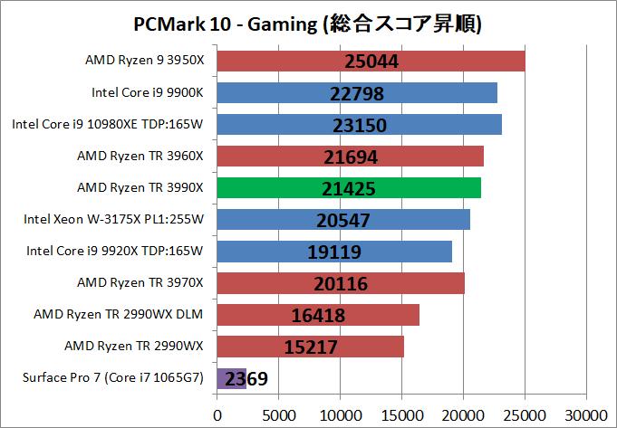 AMD Ryzen Threadripper 3990X_bench_PCM10_5