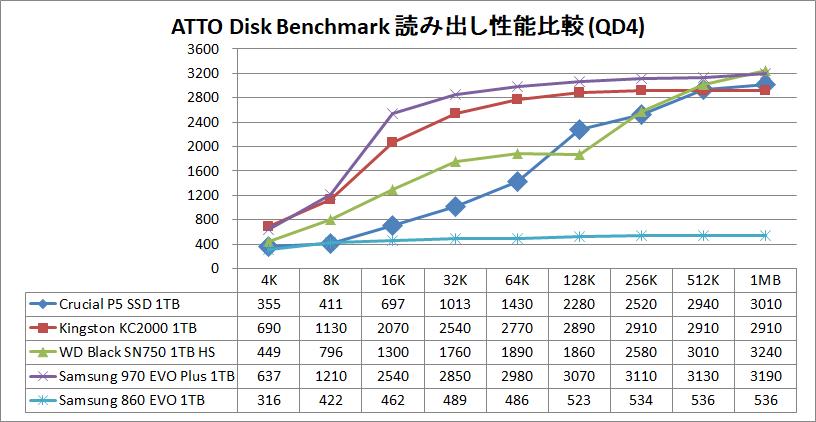 Crucial P5 SSD 1TB_ATTO_QD4_read