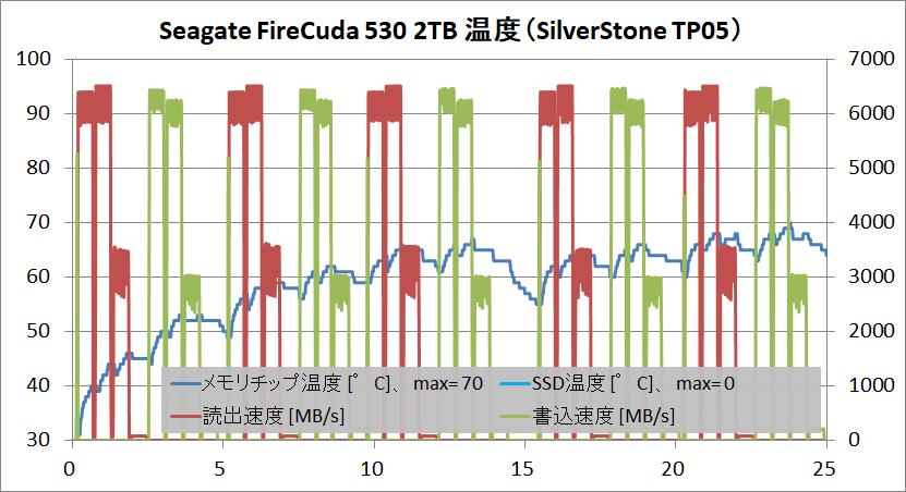 Seagate FireCuda 530 2TB_temp_SS-HS