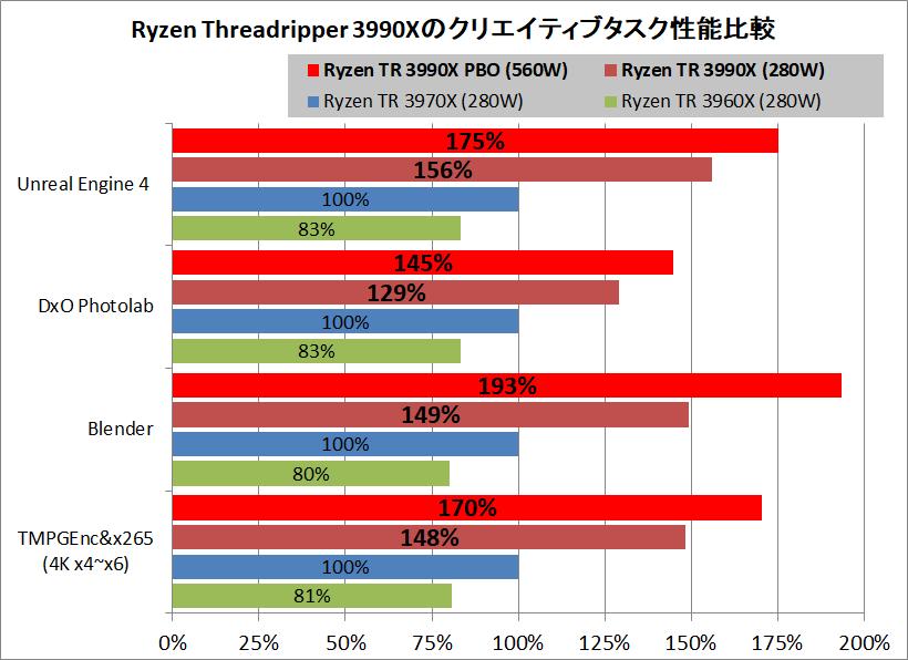 AMD Ryzen Threadripper 3990X_PBO_Performance