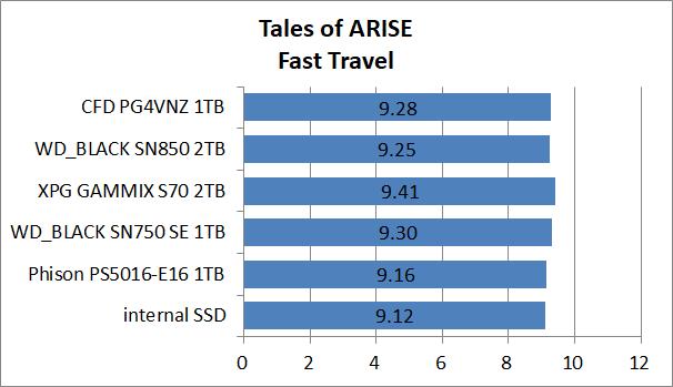 PS5-SSD-EX-Test_13_ToA_3_CFD PG4VNZ 1TB