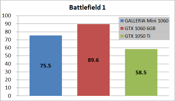 GALLERIA Mini 1060_game_bf1