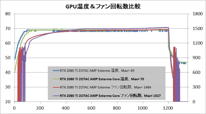 ZOTAC GAMING GeForce RTX 2080 Ti AMP Extreme Core_temp