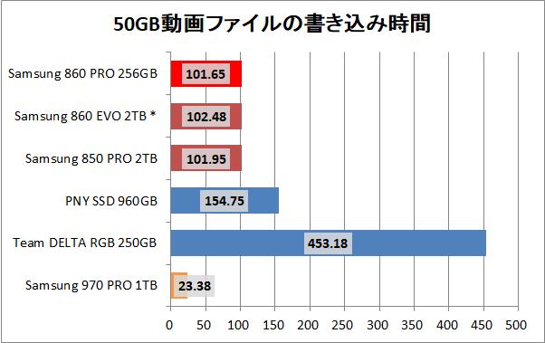 Samsung SSD 860 PRO 256GB_copy_movie_write