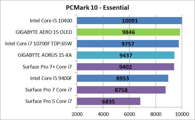 GIGABYTE AERO 15 OLED YC-9JP5760SP_PCM10_Essential