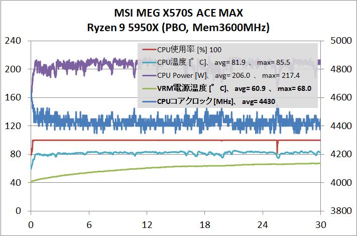 MSI MEG X570S ACE MAX_5950X_OC_stress-test