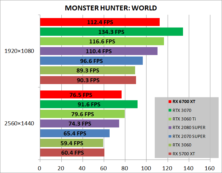 Radeon RX 6700 XT Reference_game_mhw