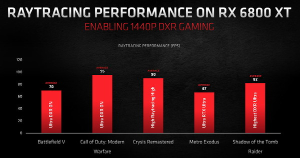 AMD Radeon RX 6800 XT_Perfomance_RayTracing_2560
