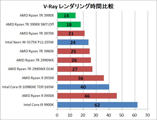AMD Ryzen Threadripper 3990X_rendering_v-ray_1_time