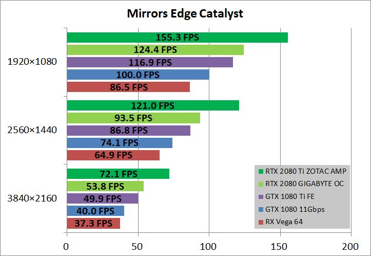 ZOTAC GAMING GeForce RTX 2080 Ti AMP_game_mec