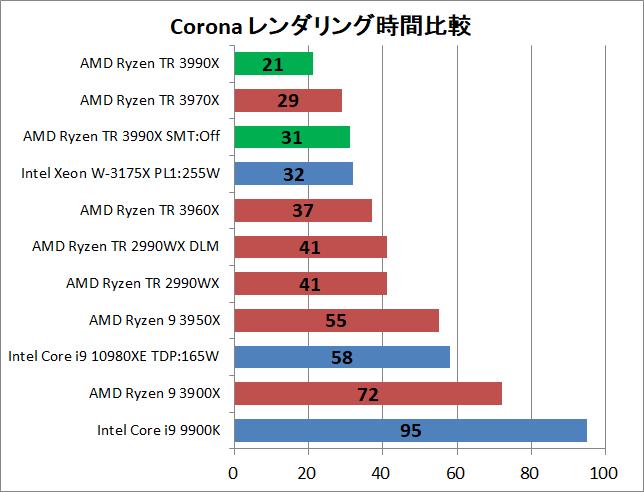 AMD Ryzen Threadripper 3990X_rendering_corona_1_time