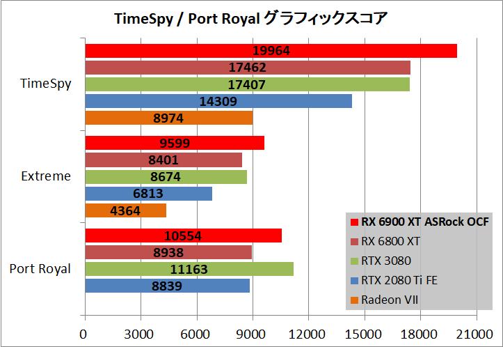 ASRock Radeon RX 6900 XT OC Formula 16GB_bench_ts-pr