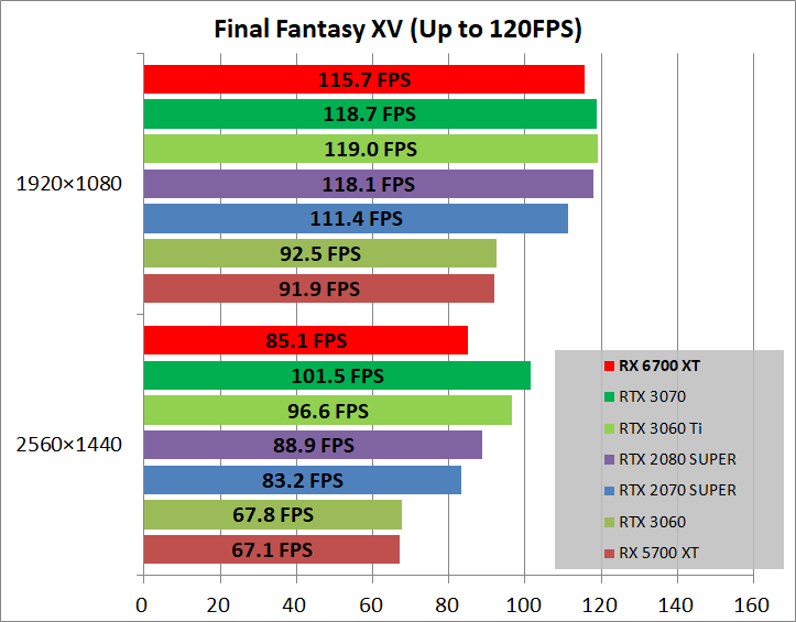 Radeon RX 6700 XT Reference_game_ff15