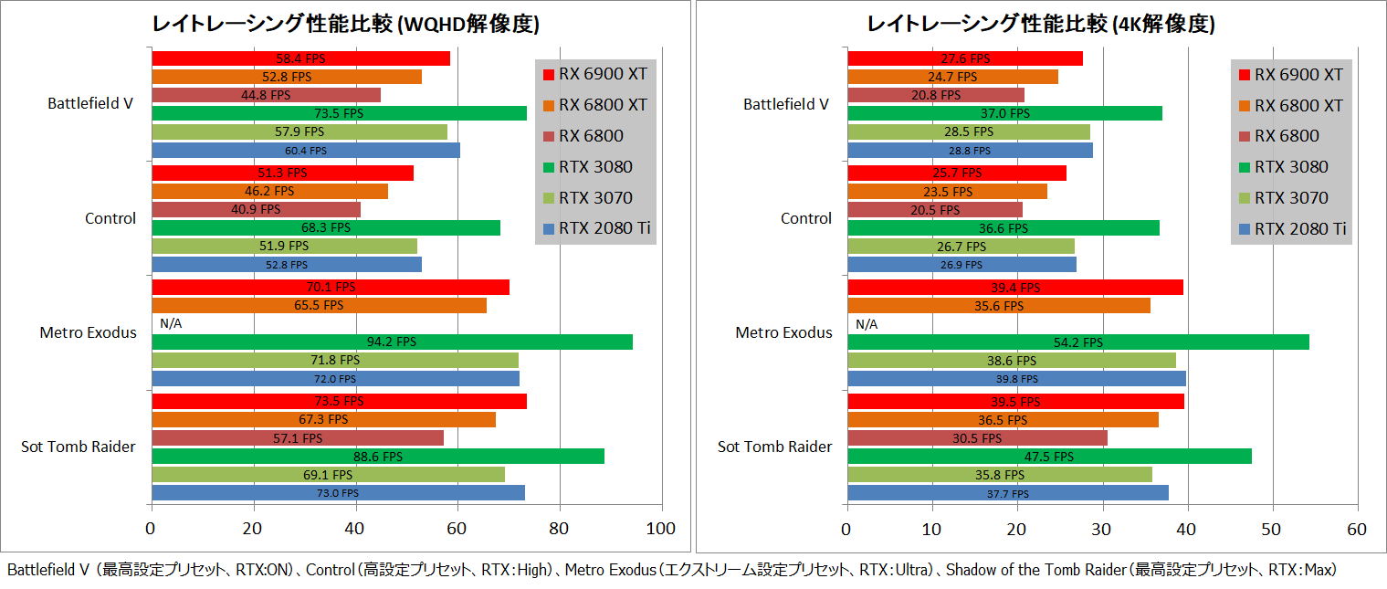 Radeon RX 6900 Reference_RayTracing