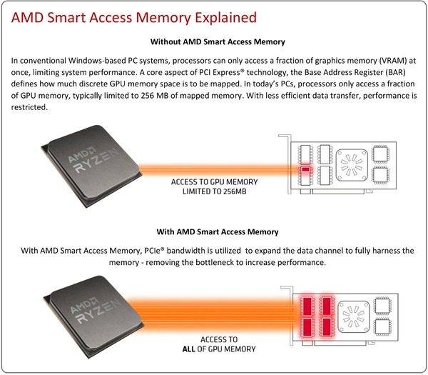 AMD Smart Access memory_explained
